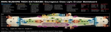 Courageous-deck-plan